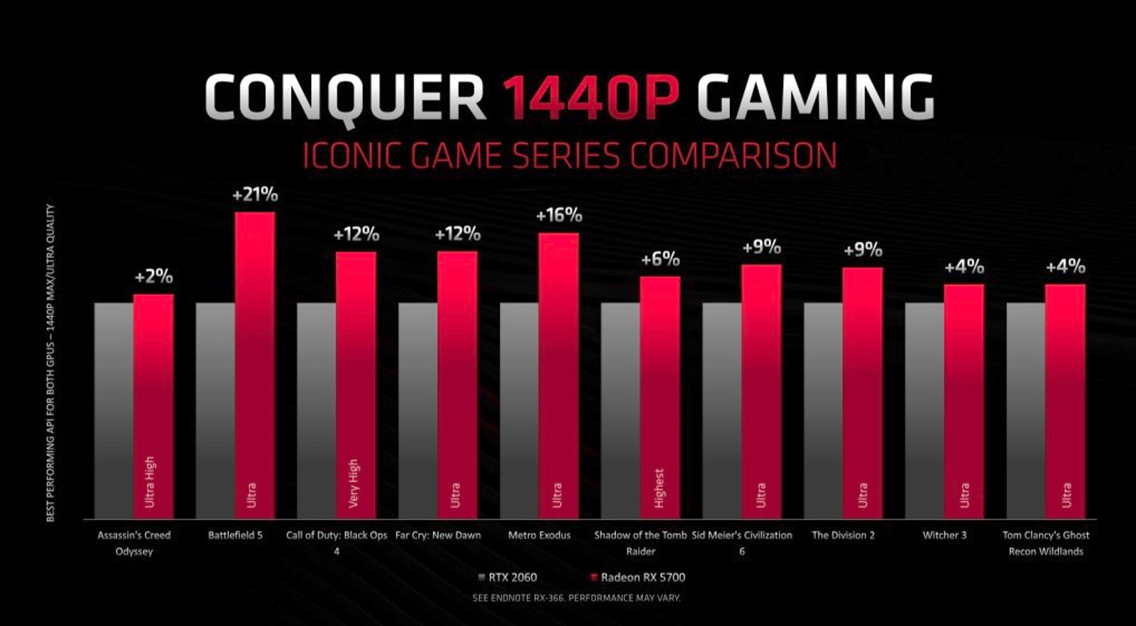 "In a ""best score to best score"" benchmarks AMD claims the new RX 5700 wallops the 2060."