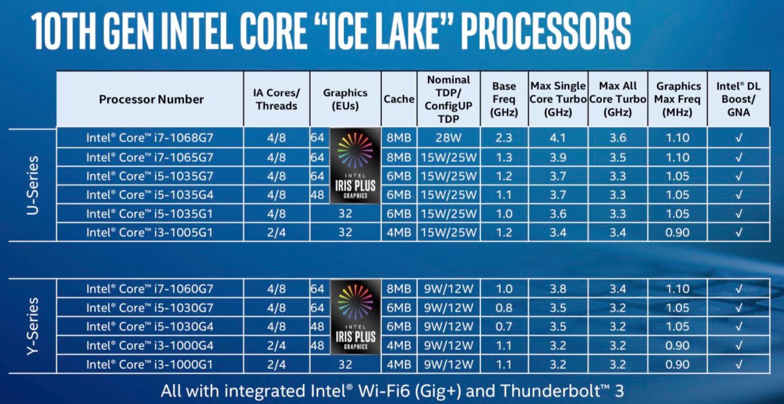 Ice Lake U and Y Series line up.