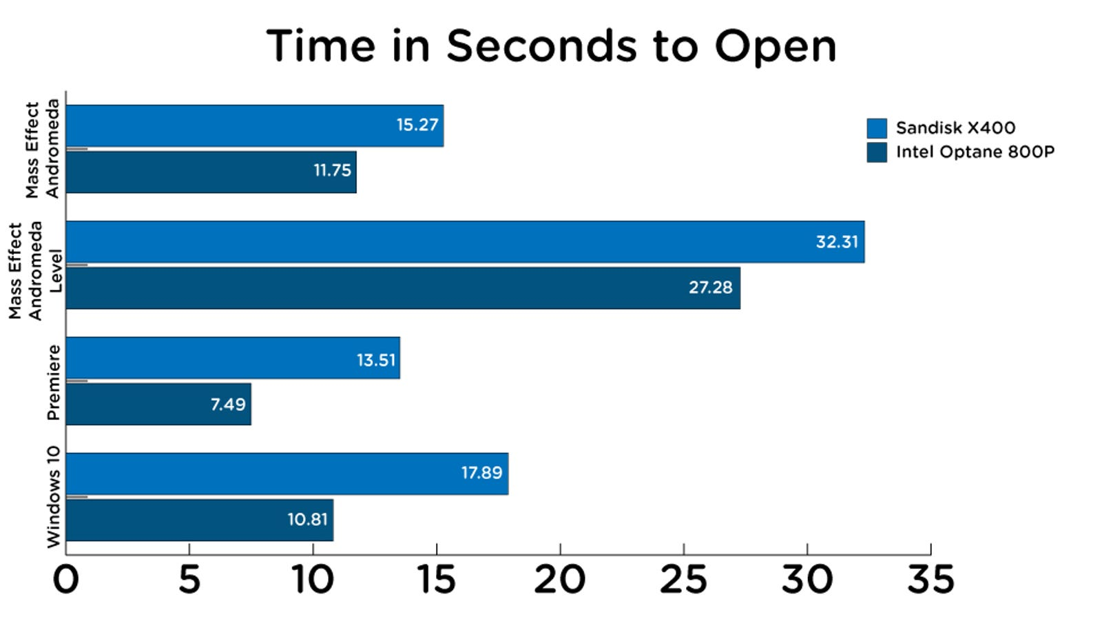 The time it takes, in seconds, to open. Faster is better. Graphic: Alex Cranz (Gizmodo)