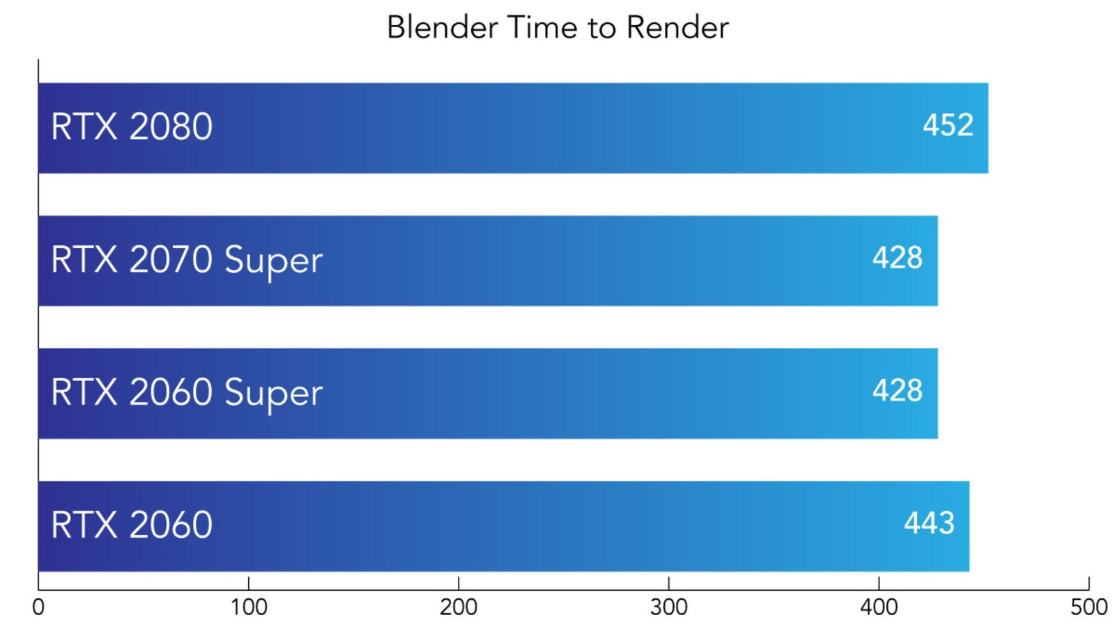 Tiempo, en segundos, para renderizar un archivo en Blender. Más bajo es mejor.