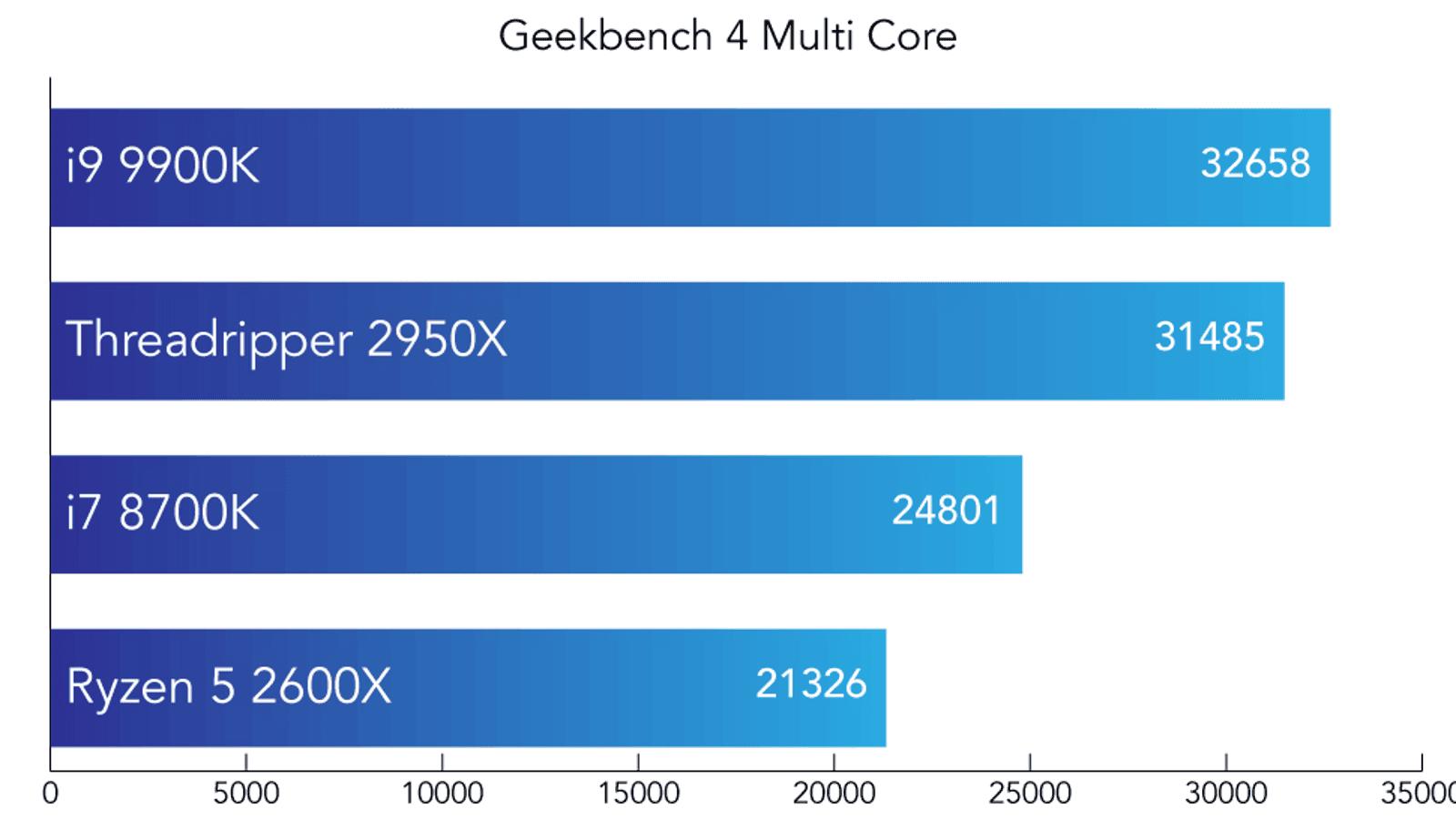 Multi core score in Geekbench 4. Higher is better.