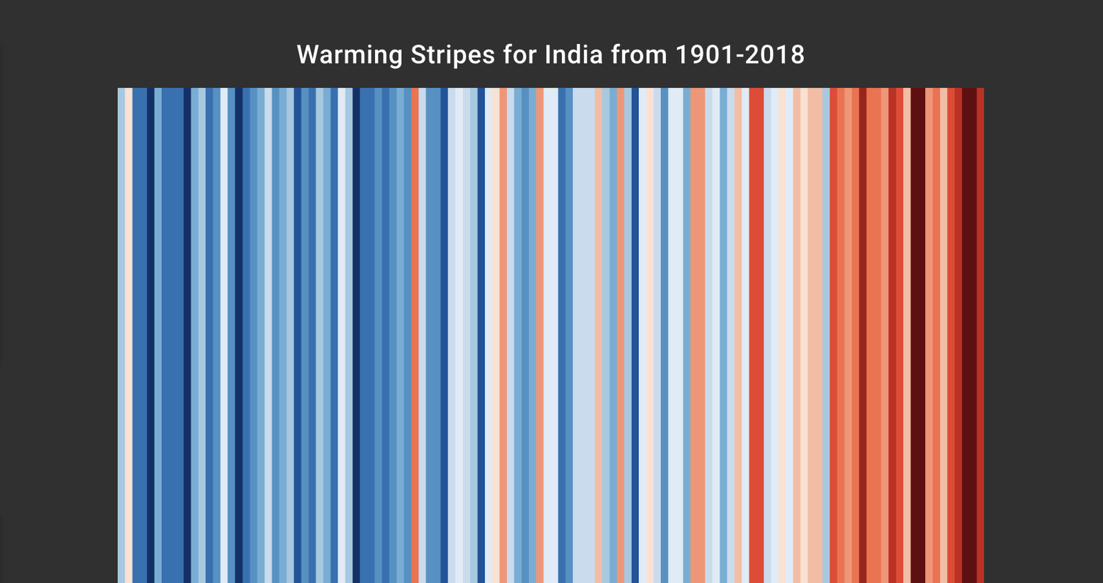 Illustration for article titled See How Climate Change Has Affected Your Area With Warming Stripes
