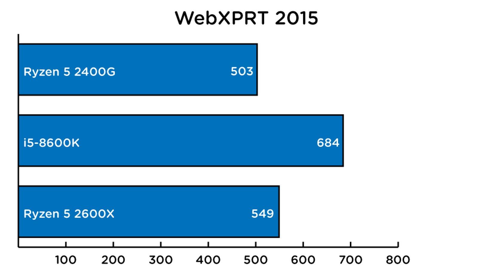 WebXPRT 2015 score. Higher is better.
