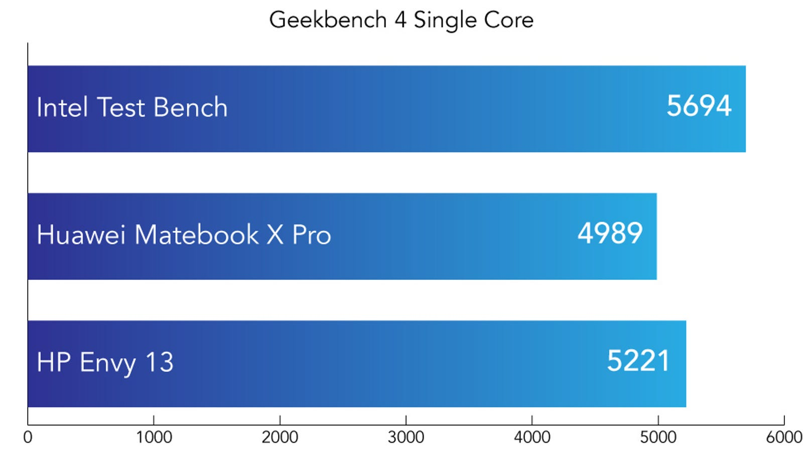 Geekbench 4 is a synthetic benchmark designed to test every component of the device. The Single Core score focuses on the quality of a single core of the CPU. Higher is better.