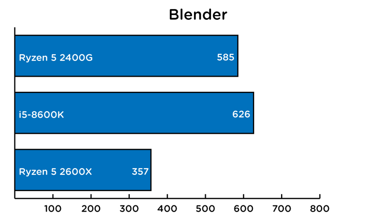 Time in seconds to render a file. Faster is better.