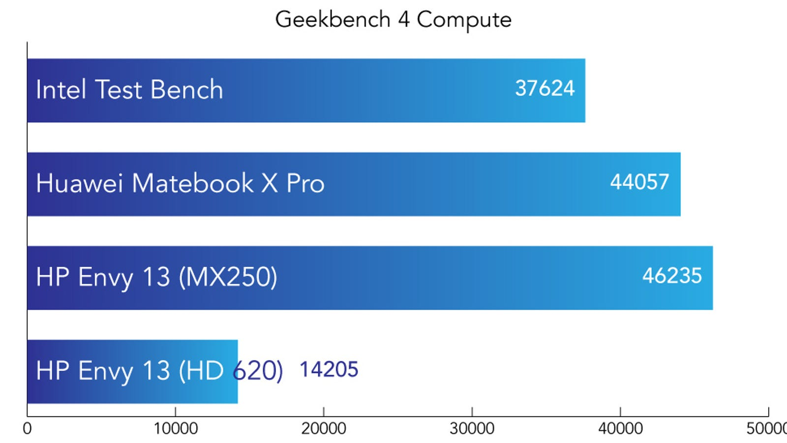 Geekbench 4 is a synthetic benchmark designed to test every component of the device. The Compute score focuses on graphics quality. Higher is better.