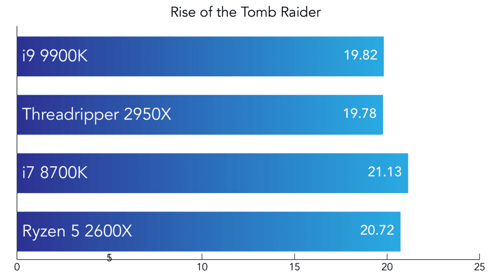 Average frames per second in Rise of the Tomb Raider. Higher is better.