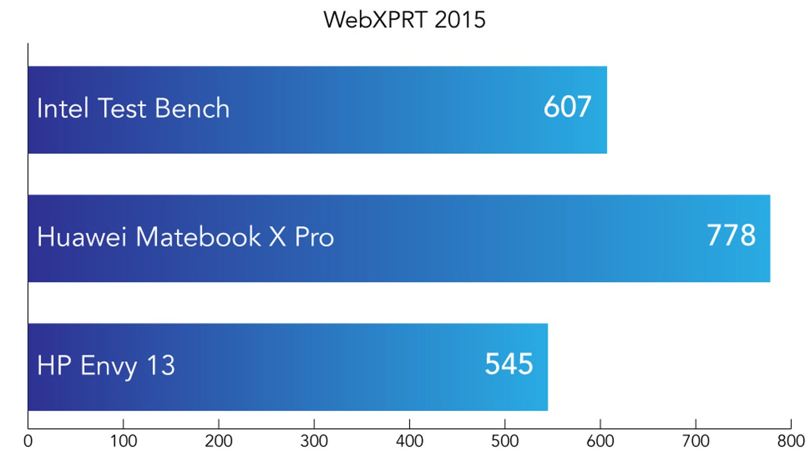 WebXPRT 2015 is a browser based benchmark designed to set tasks commonly performed in the browser. Performance can be affected by the internet. Higher is better.