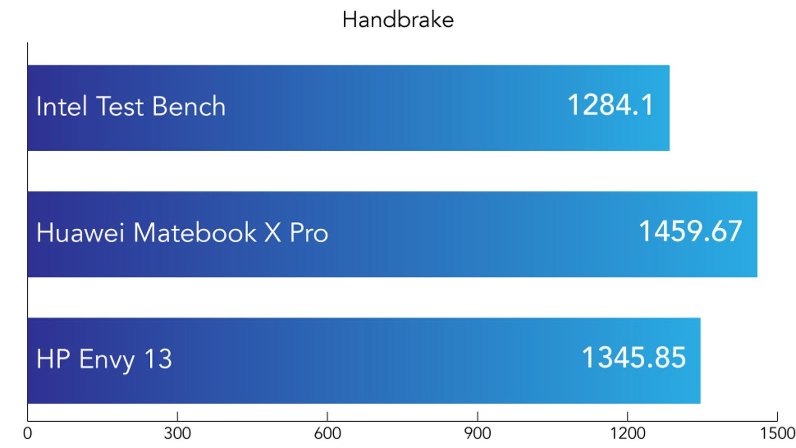 The Handbrake benchmark involves us converting a 4K video to 1080p. The time is measured in seconds. Shorter is better.
