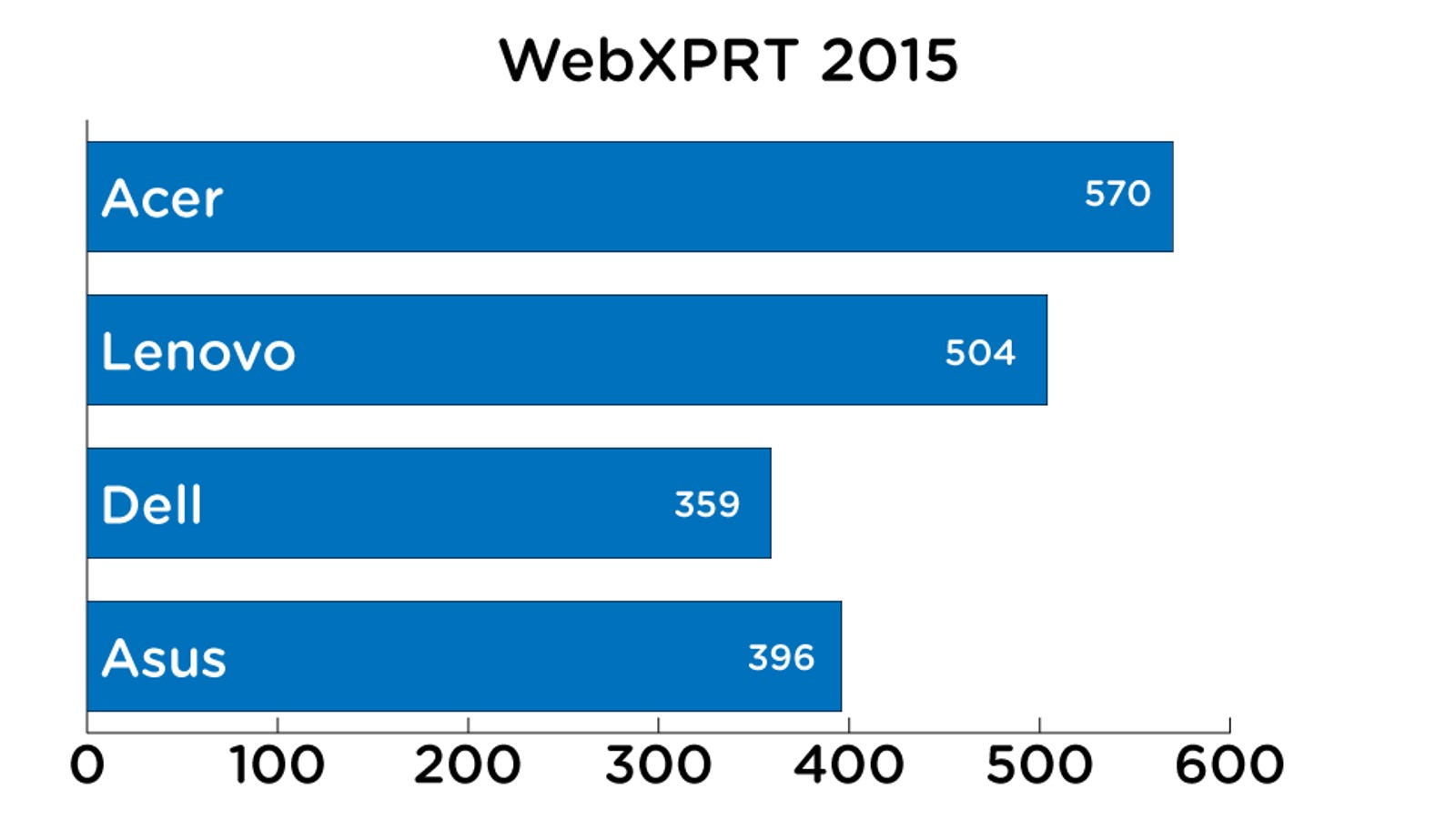 WebXPRT 2015 Score. Higher is better. Image: Alex Cranz/Gizmodo