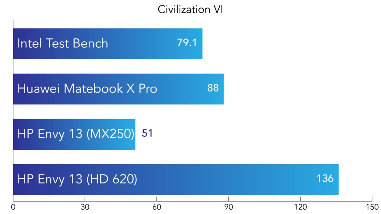 In Civilization VI we run the Graphic benchmark with the resolution set to 1080p and the graphics quality to High. The number represents the average time, in milliseconds, it takes to render each frame. Shorter is better.
