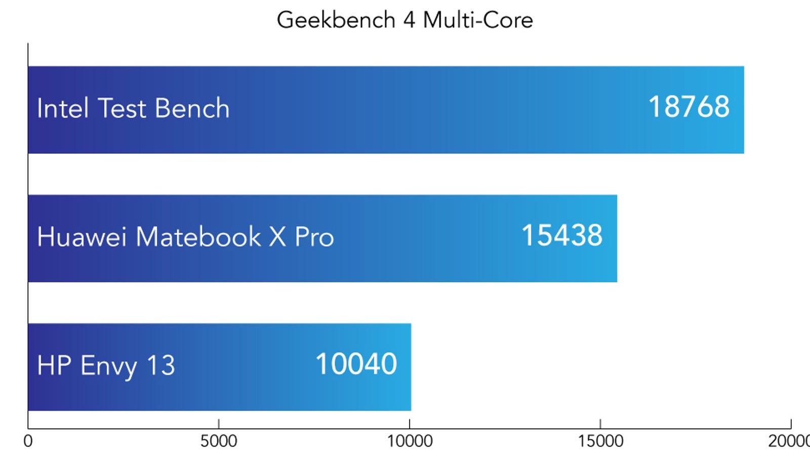 Geekbench 4 is a synthetic benchmark designed to test every component of the device. The Multi-core score focuses on the quality of multiple cores in the CPU working in tandem. Higher is better.