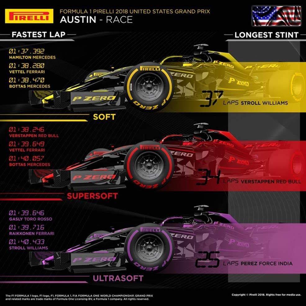 Here S How Indycar Speeds And Lap Times Compared To F1 At Circuit Of The Americas