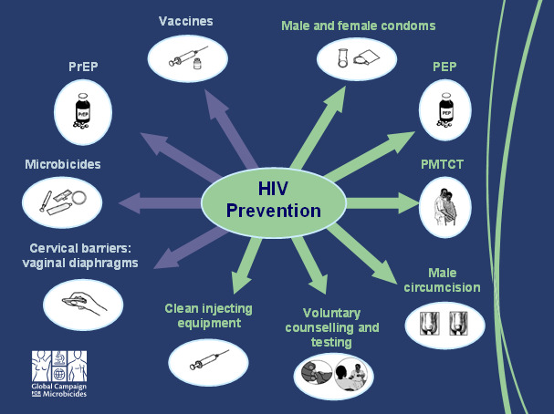 HIV: The basics : Prevention and Transmission