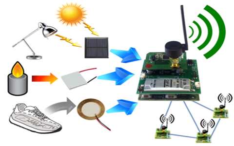 Connected Things - Report: Using Extended Reality in  Wireless Sensor Network Market For 2023 2