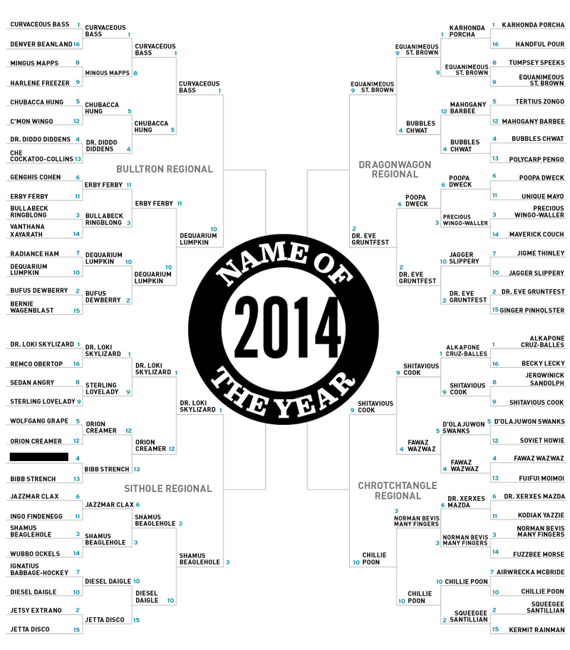 Illustration for article titled Name Of The Year 2014: The Elite Eight