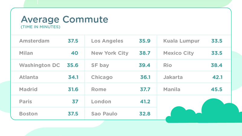 Illustration for article titled Waze Graphics Show the Best and Worst Cities For Commuting