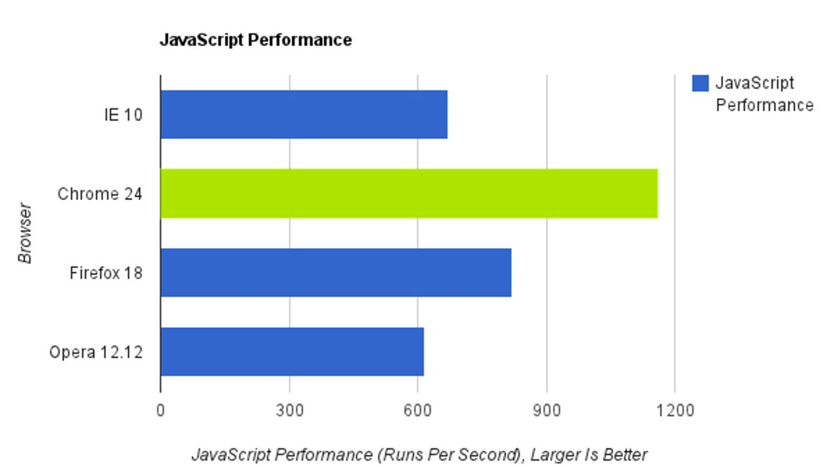 Browser Speed Tests: Chrome 24, Firefox 18, Internet