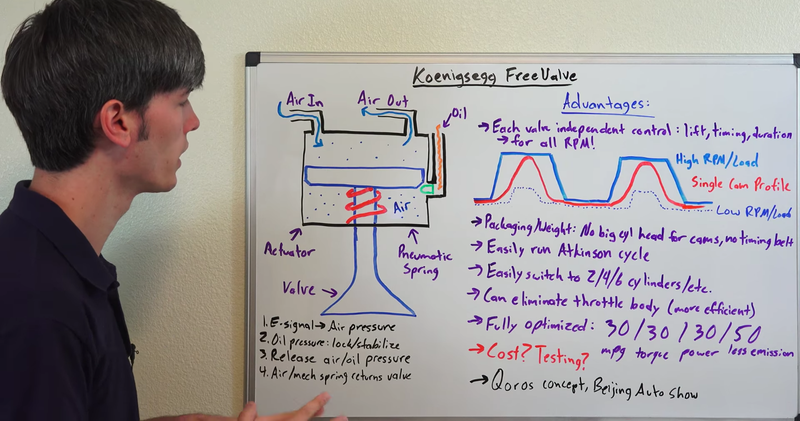 Illustration for article titled Here's How Koenigsegg's Camless Engine Of The Future Works