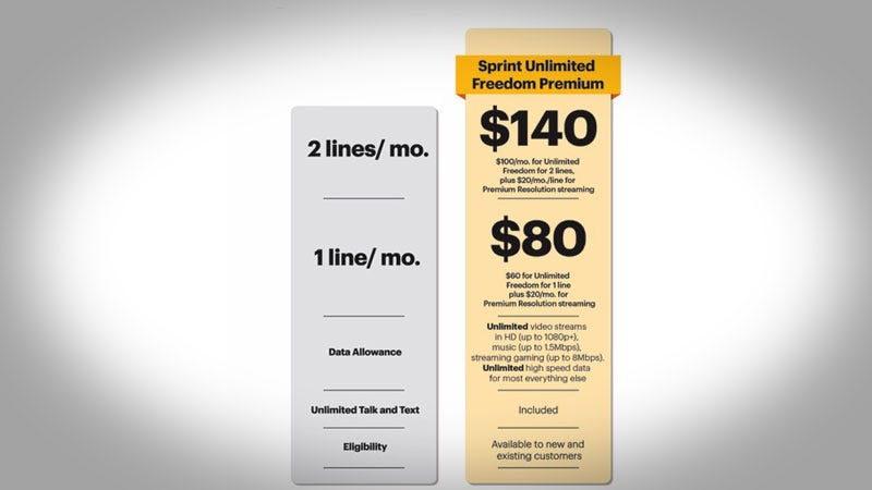 Illustration for article titled Sprint's New Unlimited Plan Lets You Pay to Only Get Throttled a Little Bit