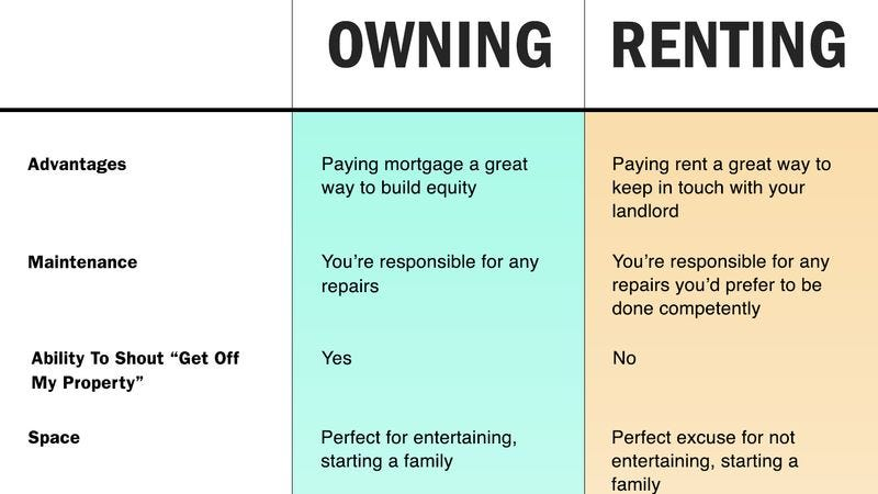 renting vs owning a home The choice between buying a home and renting one is among the biggest financial decisions that many adults make the calculator keeps a running tally of the most common expenses of.