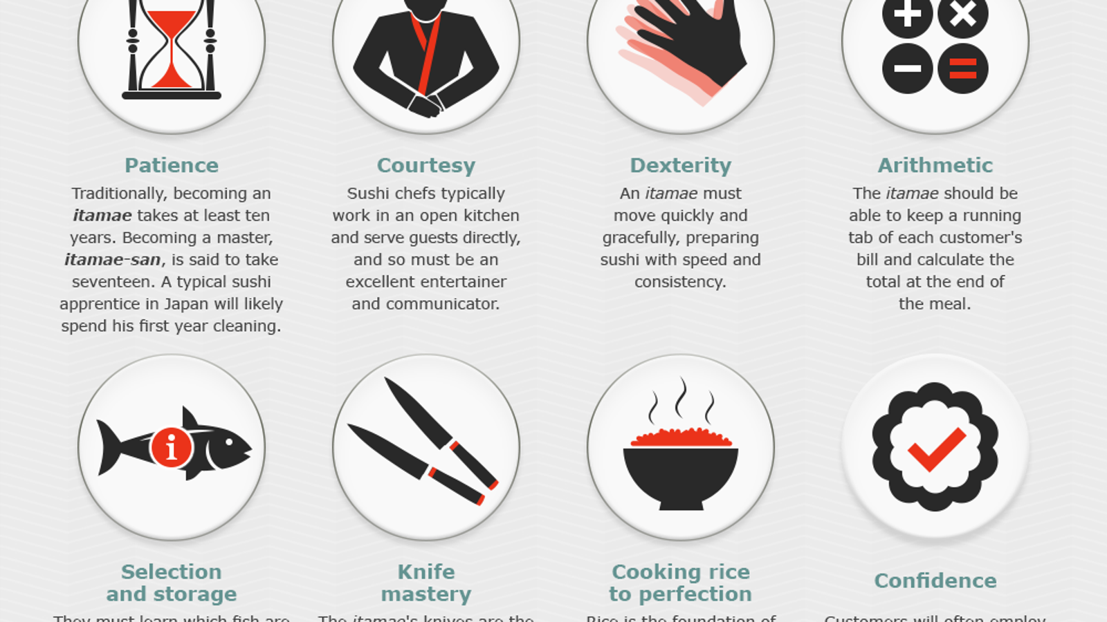 Everything You Need to Know About the Art of Sushi, In One Graphic