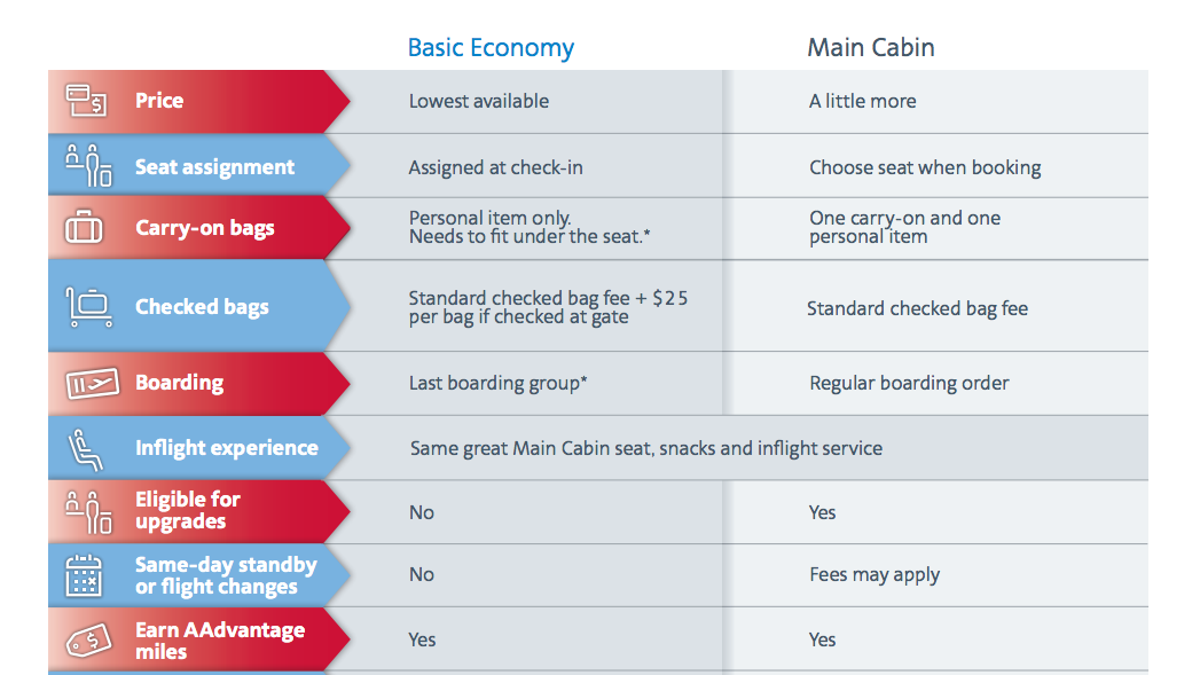 New american airlines fare doesnt let you bring overhead baggage 1betcityfo Image collections
