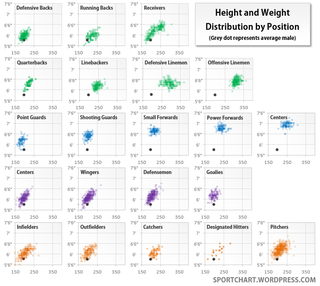 """Illustration for article titled Heights And Weights Of Athletes, By Position, In The """"Big Four"""" Sports"""