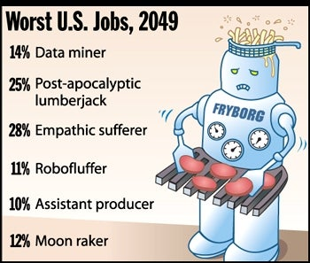 Illustration for article titled Worst U.S. Jobs, 2049
