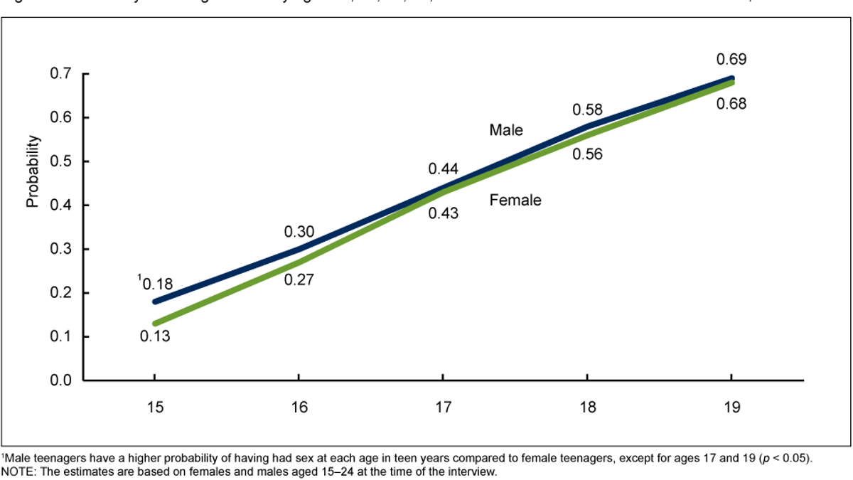 Average sex frequency dating
