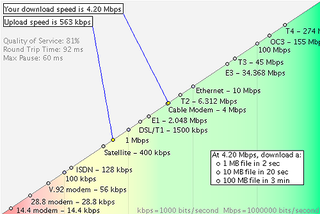 Illustration for article titled Test your internet connection speed at Internet Frog