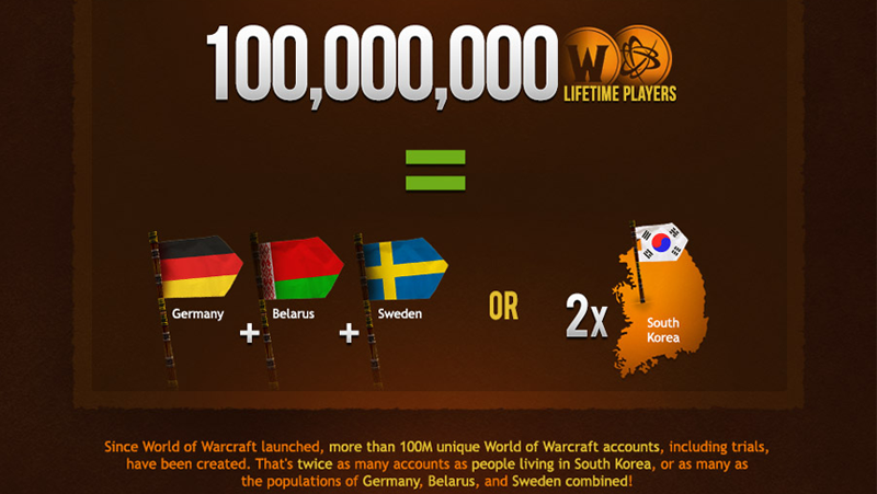 Illustration for article titled 100 Million people have played World of Warcraft, and other fun facts