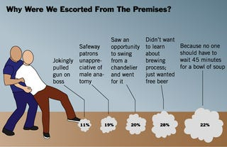 Illustration for article titled Why Were We Escorted From The Premises?