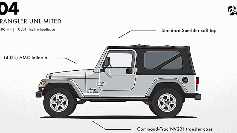 That Video Showing The Evolution Of The Jeep Wrangler Is Fun But Not Entirely Accurate