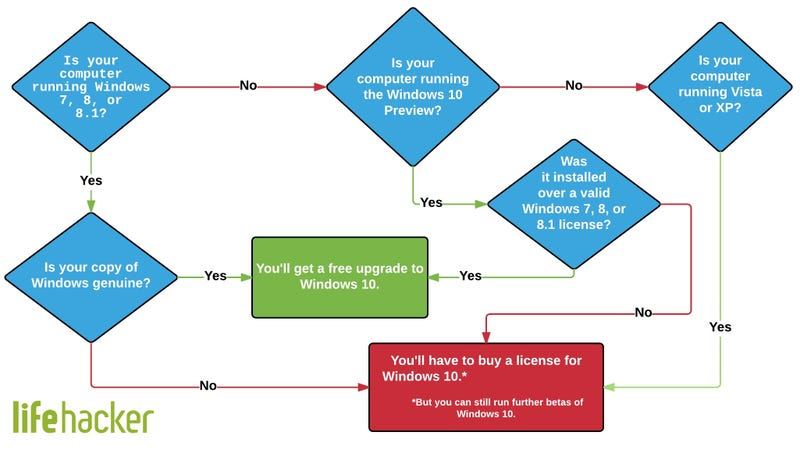Illustration for article titled Find Out If You Get a Free Upgrade to Windows 10 with This Flowchart