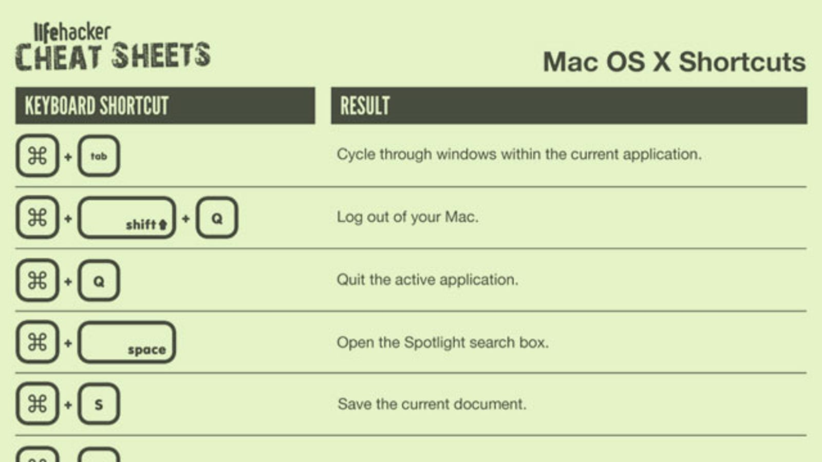 Print Out This Os X Keyboard Shortcut Cheat Sheets For Your Less