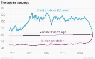 Illustration for article titled A 62 az új 42: Oroszország gazdasági megroppanása egyetlen számban