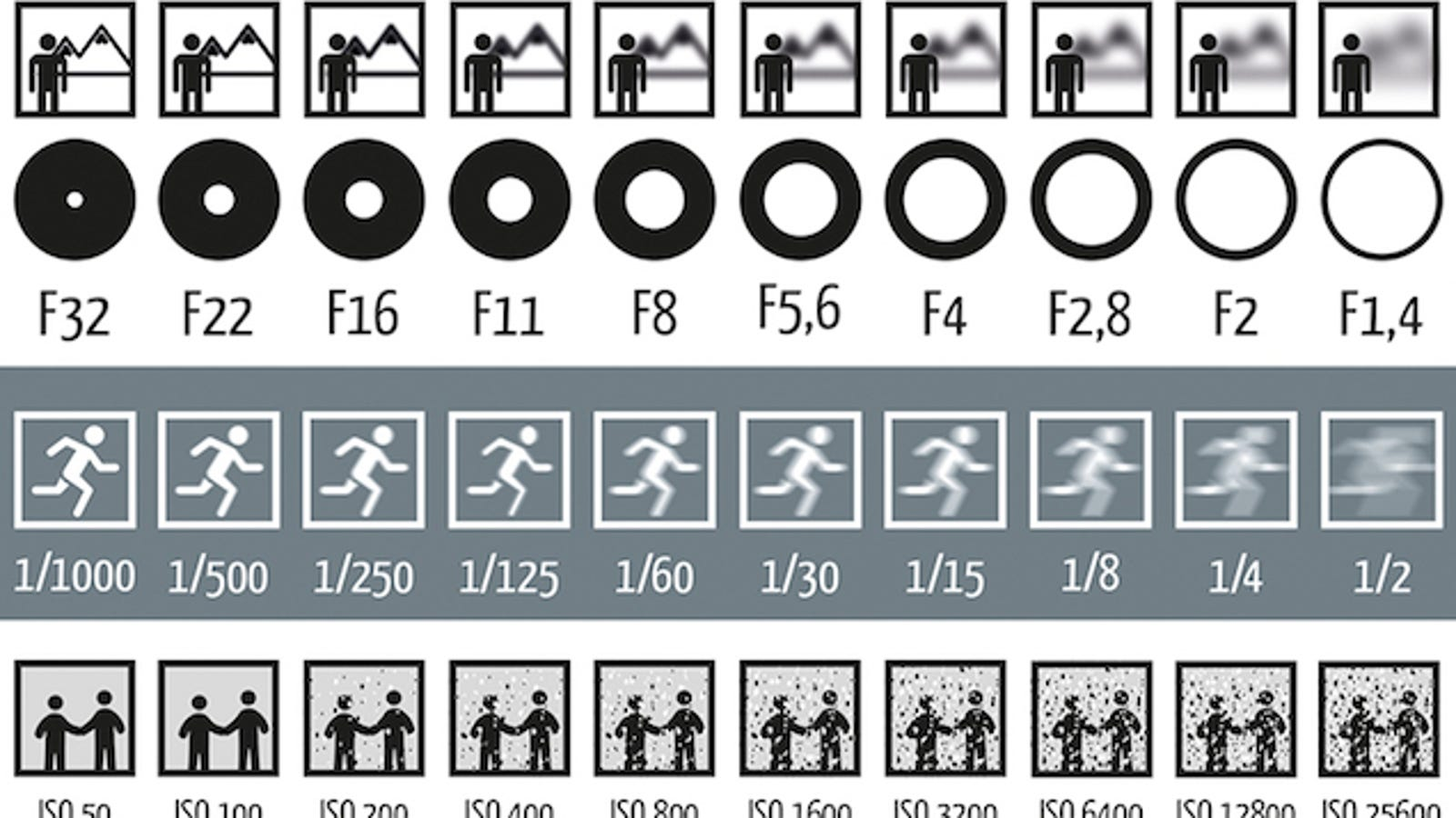 How Aperture Shutter Speed And Iso Affect Pictures Sh 1699204484 on Triangle Worksheet