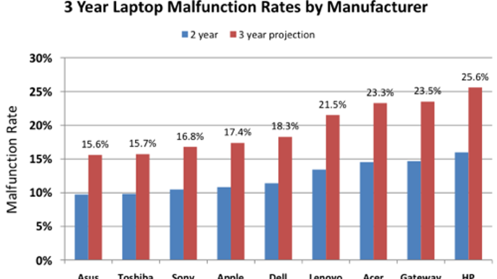 Laptop Reliability Study Highlights The Most Sturdy Makers Dell Motherboard Layout Xps M1210