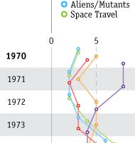 Illustration for article titled At Last, A Graph That Explains Scifi TV After Star Trek