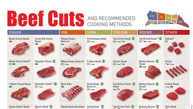 The best way to cook different cuts of beef in one chart for Different ways to make hamburger meat