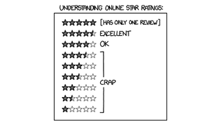 Illustration for article titled How to Read Online Ratings