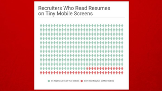 it probably wouldnt surprise you to hear many recruiters review resumes on their phones thats a problem for you if your resume is formatted more for