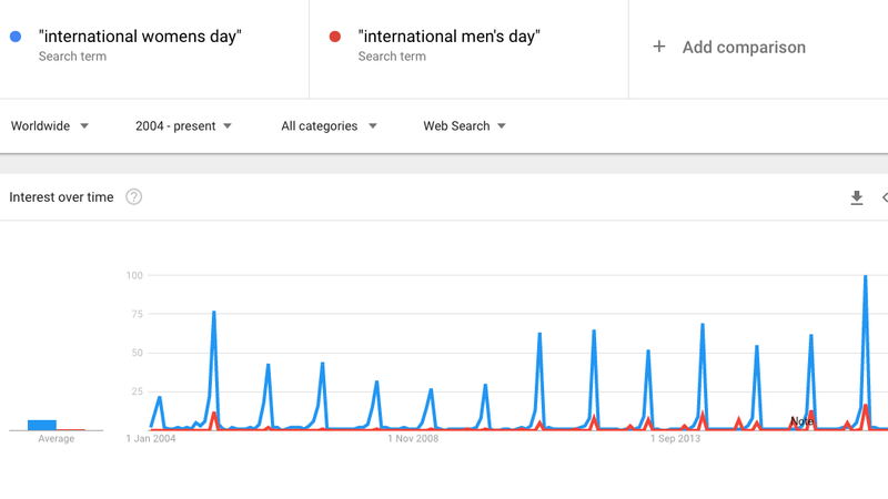 Illustration for article titled It's International Women's Day, the Most Popular Time of Year for Searches of 'International Men's Day'