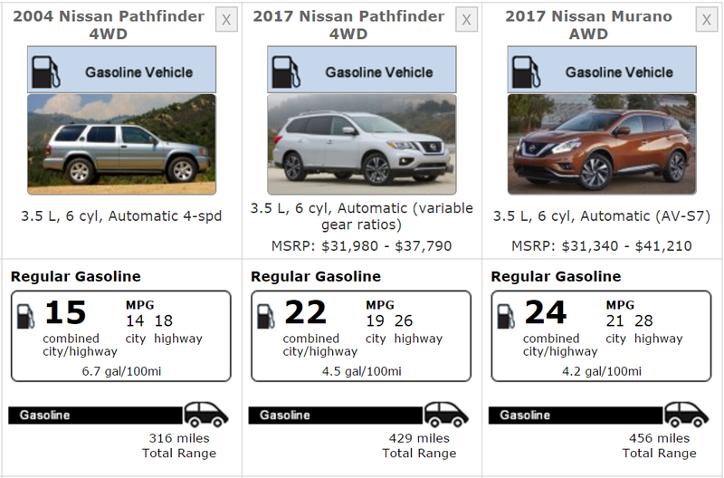 Yesterdayu0027s Post Comparing The R50 Nissan Pathfinder To The 3rd Gen Toyota  4Runner Reminded Me That I Rather Like The R50 Pathfinder, ...