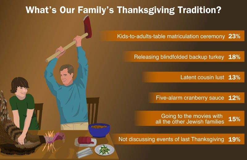Illustration for article titled What's Our Family's Thanksgiving Tradition?
