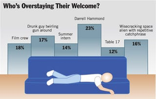 Illustration for article titled Who's Overstaying Their Welcome?