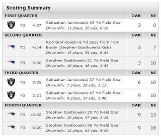 """Illustration for article titled All Of The Points In The Raiders-Patriots Game Were Scored By """"-Kowskis"""""""