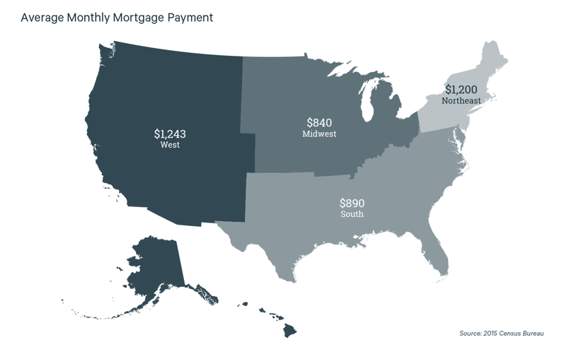 US Average monthly mortgage by region