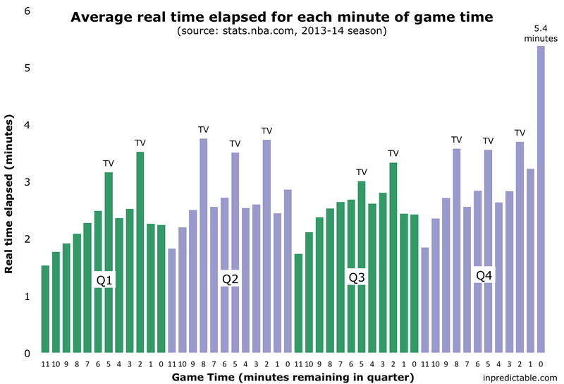 Illustration for article titled How Long Is Every Minute Of An NBA Game?